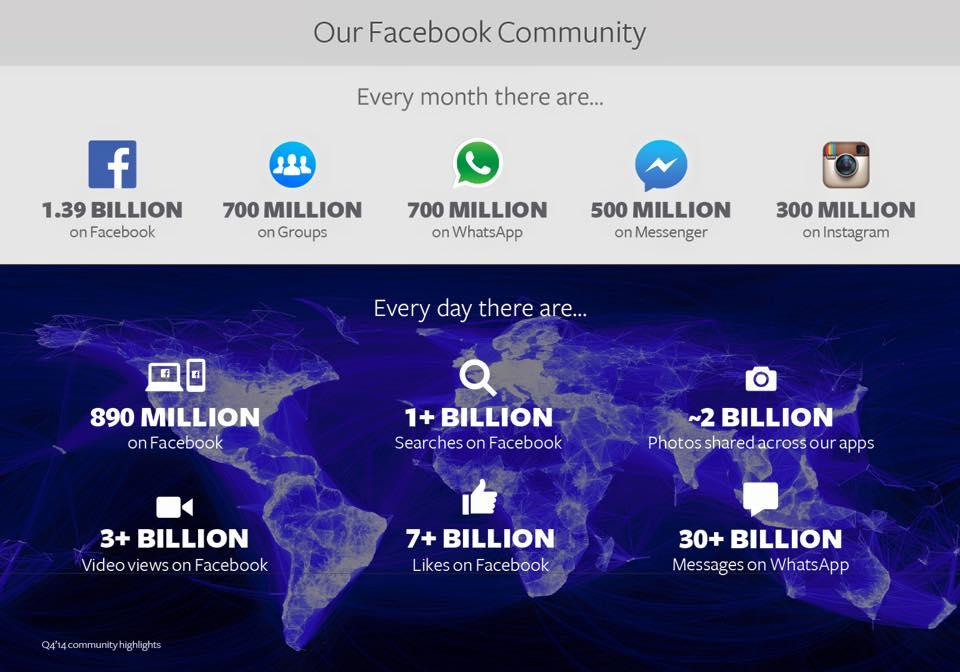 Facebook me përfitime të jashtëzakonshme1