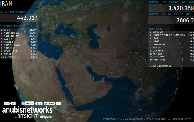 Shërbimi 'Cyberfeed' që ofron të dhëna mbi infektimet me viruse