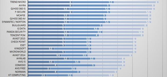 Rezultatet e publikuara nga 'AV-Test'